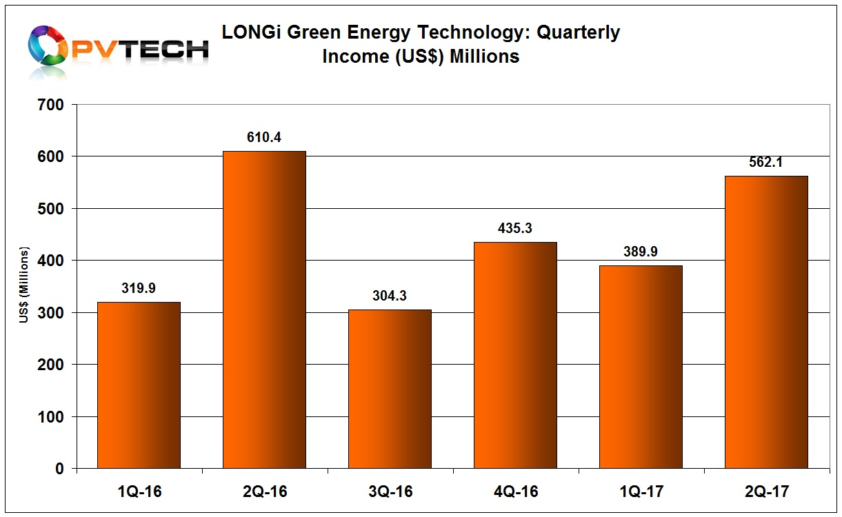 LONGi reported an operating income of RMB6,276 million (US$952 million), down 2.3% from the prior year period.