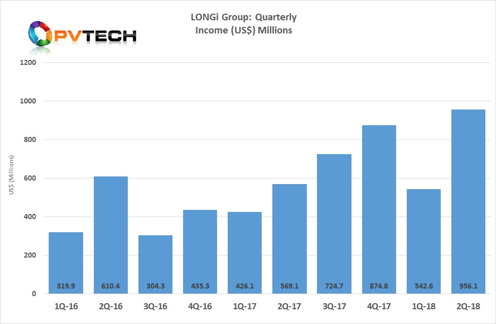 LONGi reported second quarter operating income of US$956.1 million, compared to approximately US$569.1 million in second quarter of 2017, a 68% increase year-on-year.