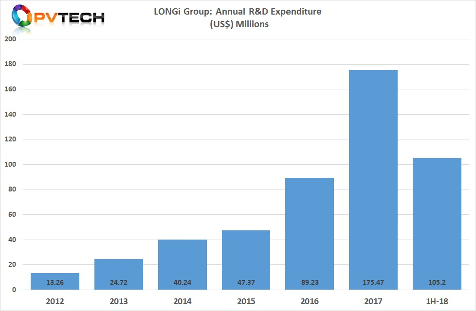The company has already spent over US$105 million on R&D activities in 2018. Image: PV Tech