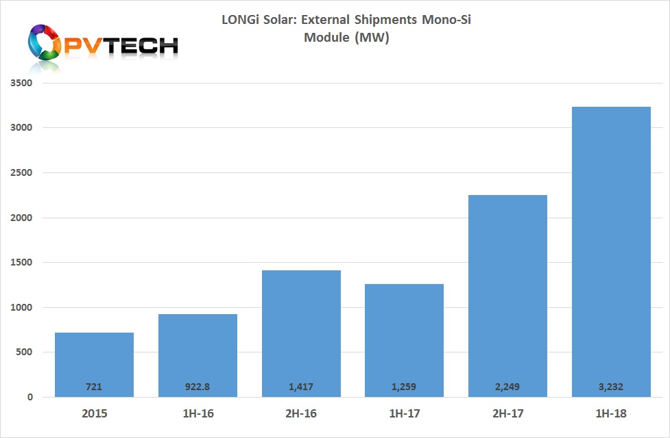 PV module shipments reached 3,232MW, including sales of 2,637MW and 375MW of modules use for its downstream PV project business, which included a number of poverty alleviation projects in China.