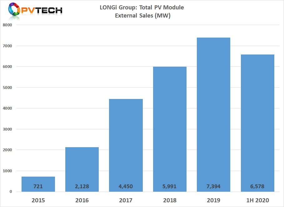 LONGi's PV module shipments in 1H 2020 set a new record and were greater than total module shipments of 5,991MW in 2018.
