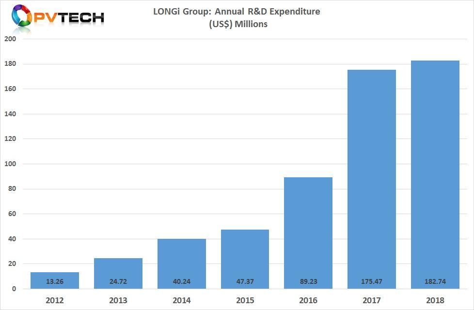 LONGi reported R&D expenditure of RMB 1,230 million (US$ 182.74 million).