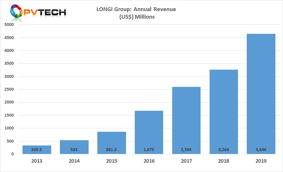 LONGi reported full year 2019 operating income (revenue) of RMB 32.897 billion (US$4.64 billion), an increase of approximately 49% from 2018, and a new company record.
