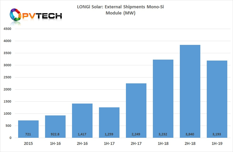 In the first half of 2019, module shipments reached 3,193MW, compared to 3,232MW in the prior year period.