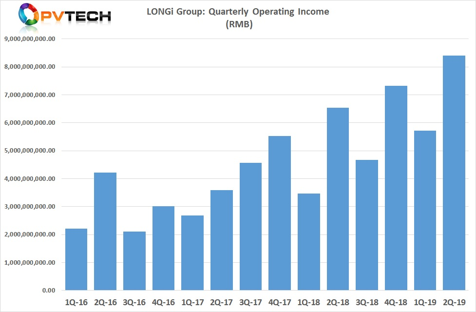 LONGi Group reported first half year revenue (operating income) of RMB 14.1 billion (US$1.96 billion).