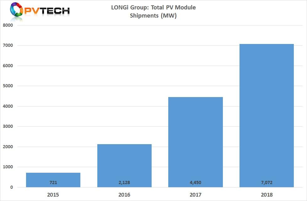 LONGi reported PV module shipments of 7,072MW in 2018.
