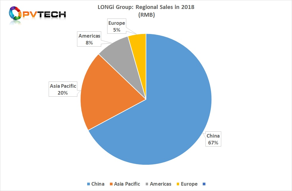 On a regional basis, combined product sales actually increased in China in 2018. LONGi reported a 21.48% increase in sales in China, compared to the 2017, resulting in revenue of RMB 11,481 million (US$ 1.704 billion).