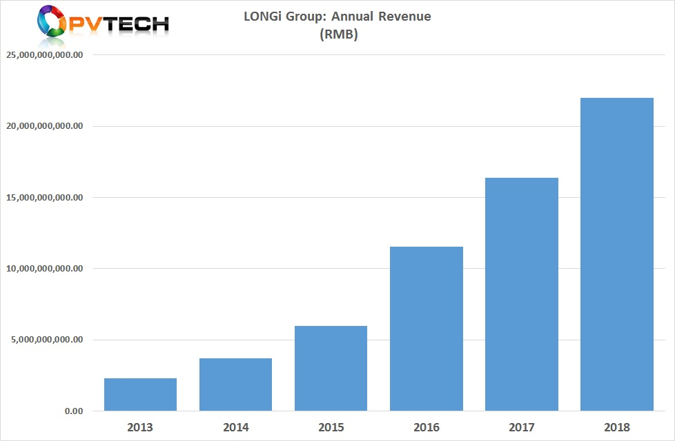 LONGi reported full-year revenue of RMB 21,987 million (US$3.27 billion) in 2018, up 34.38% from the prior year.