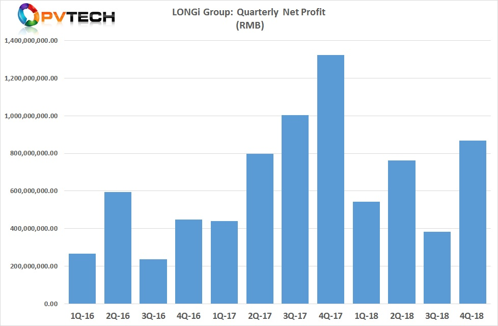 LONGi's profit levels were the highest in the fourth quarter of 2018 after setting a low in the previous quarter.