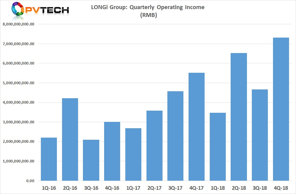 LONGi reorted record revenue in the fourth quarter of 2018