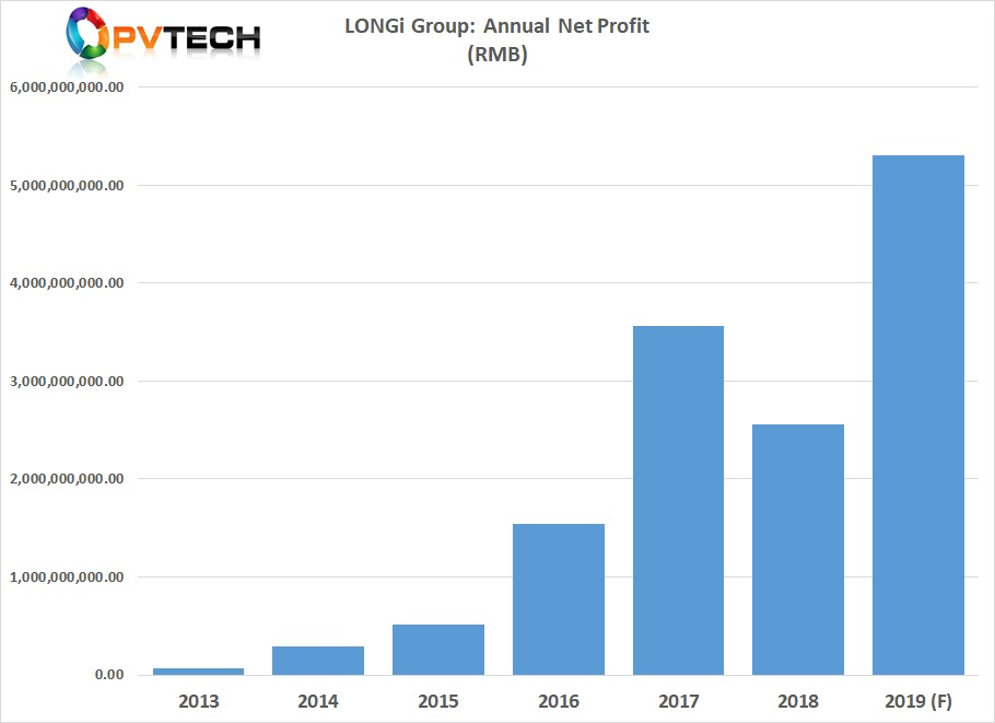 LONGi said that it expected to report full-year 2019 net profit in the range of RMB 5.0 billion to RMB 5.3 billion) (US$728.1 million to US$771.8 million).