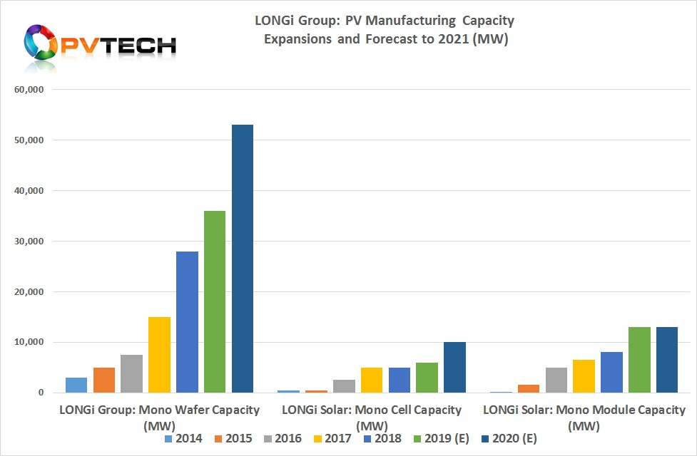 Combined with the latest expansions planned in China, LONGi Solar's mono-Si cell nameplate capacity would reach 10GW by the end of 2020.