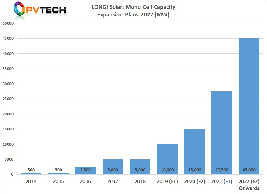 The latest project would take in-house solar cell production to around 45GW in 2022. The SMSL's previous cell expansions targeted an in-house cell capacity of 30GW in 2022, up from 27.5GW targeted production in 2021.