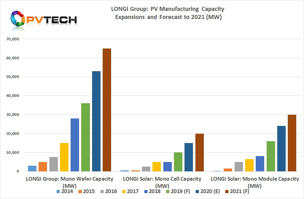 LONGi also outlined its production capacity planning for the next three years (2019-2021), which includes achieving 65GW of mono ingot/wafer production capacity by the end of 2021.