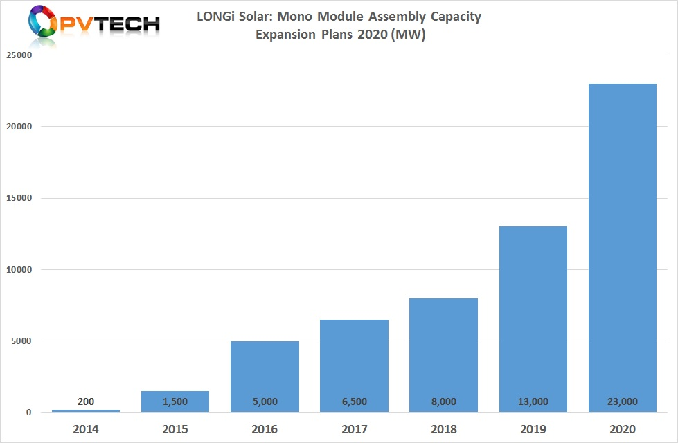 The latest two expansions in Taizhou and Xianyang would take cumulative nameplate capacity to 23GW in 2020. Image: PV Tech
