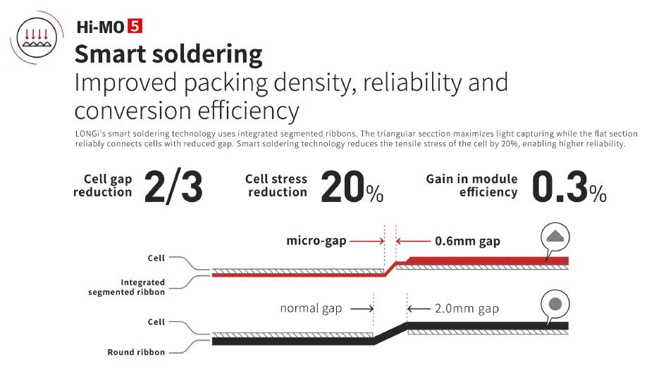 """LONGi's proprietary 'Smart Soldering"""" technology uses integrated segmented ribbons. The triangular ribbon design maximizes light trapping, while the flat section reliably connects cells with reduced spacing. Image: LONGi Solar"""