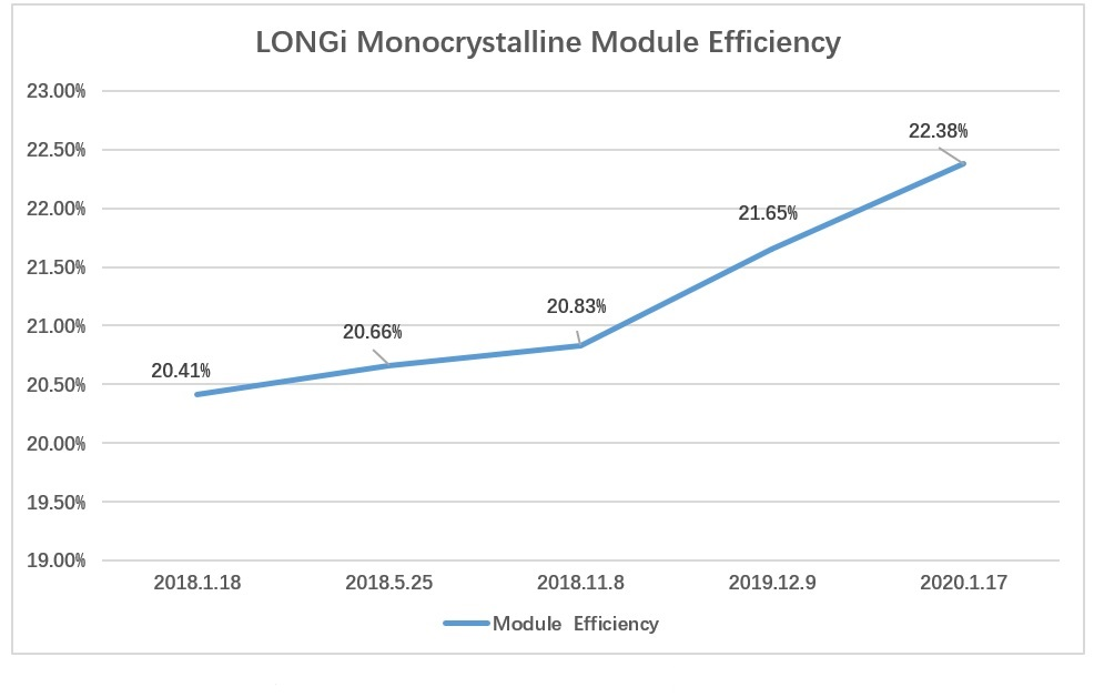 LONGi Solar has reported verified module conversion efficiencies of 20.41% in January 2018 and 22.38% conversion efficiencies in January 2020. Image: LONGi Solar