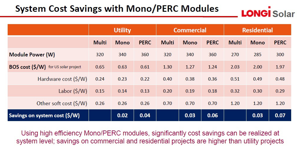 Cost savings using high-efficiency mono-Si PERC modules on commercial and residential projects, can be more significant than on utility-scale projects. Image: LONGi Solar