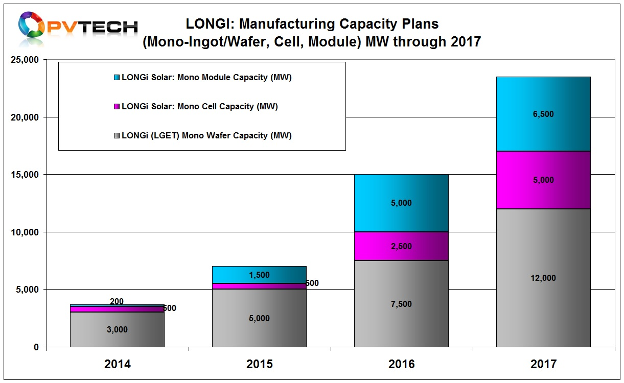 At the end of 2017, LONGi expects to have approximately 4GW of mono cell production capacity in-house and 6.5GW of in-house module assembly capacity.