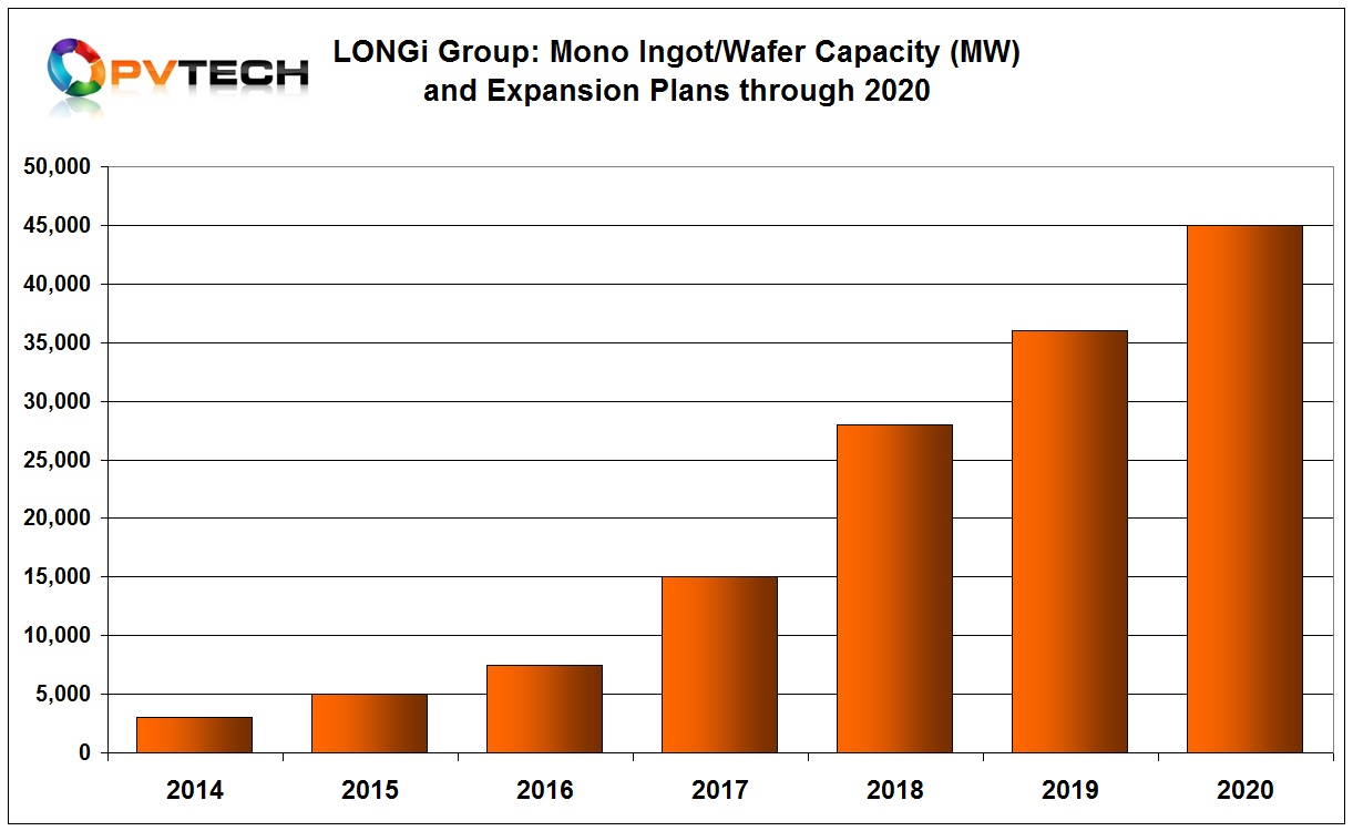 PV Tech reported that LONGi was tripling ingot/wafer capacity through 2020.