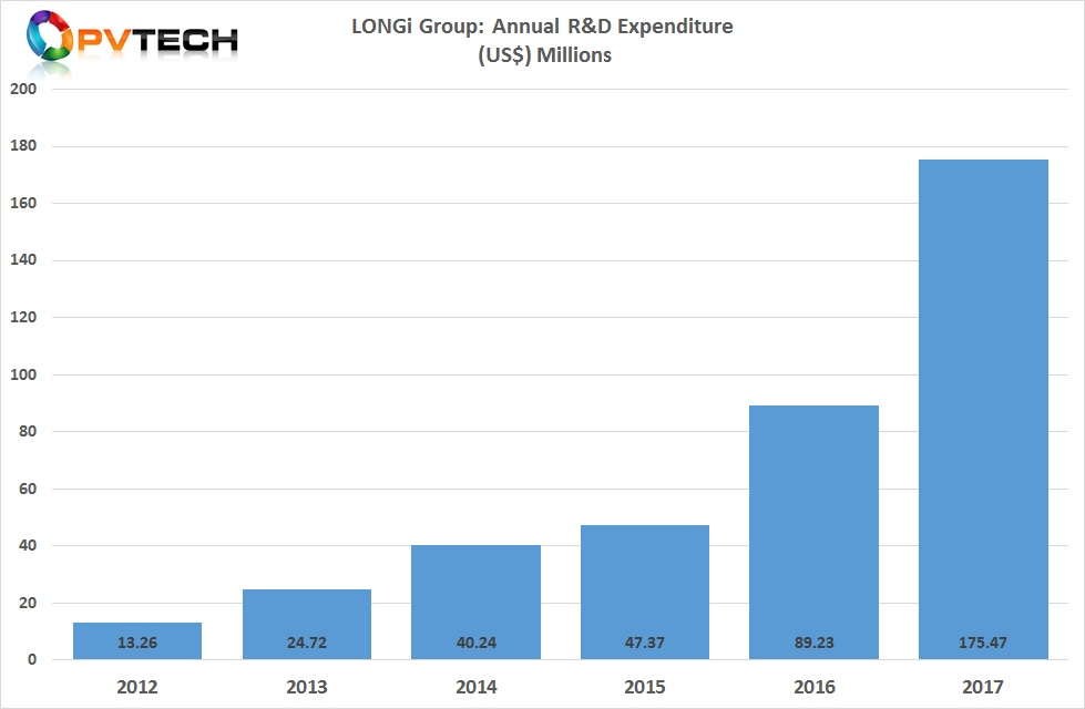 LONGi's total R&D expenditure in 2017 almost doubled to RMB 1.1 billion (US$175.7 million), up 96.67% from US$89.2 million in 2016.