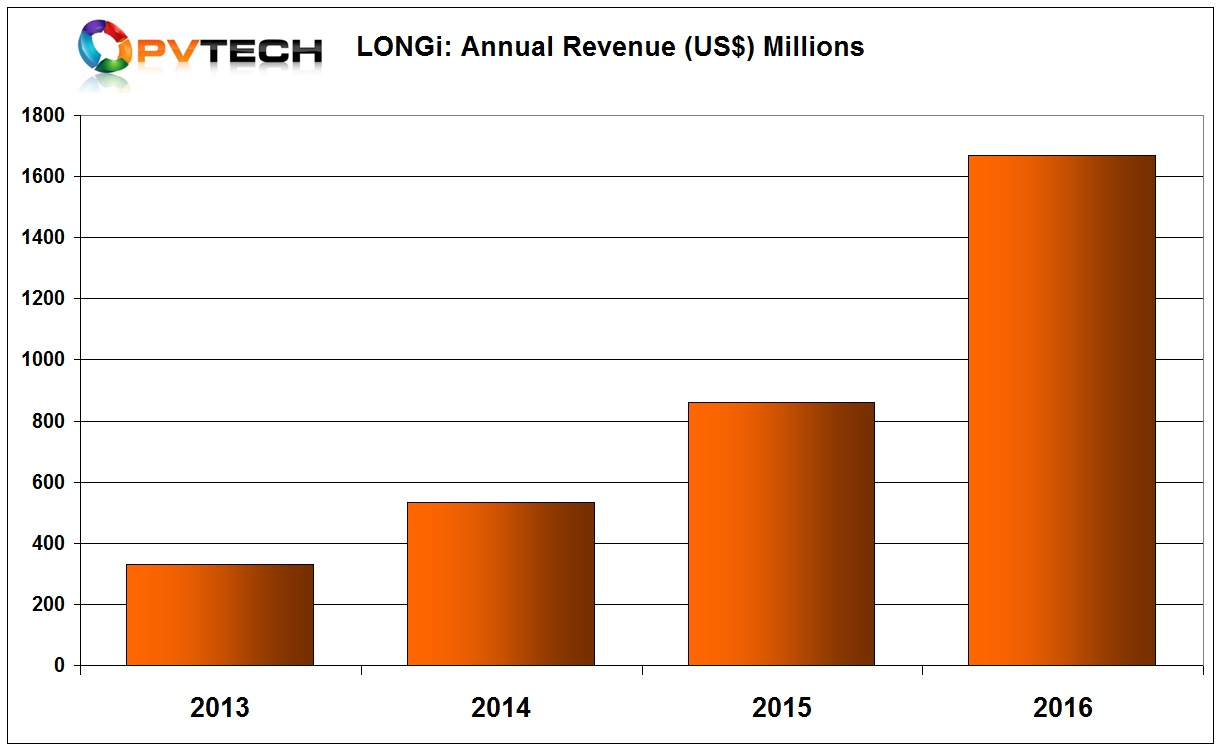 Annual revenue in 2013, which came solely from selling mono c-Si wafers was around US$330 million but skyrocketed to approximately US$1.67 billion in 2016, almost a 94% increase over the previous year, which had itself generated a revenue growth of around 61%.