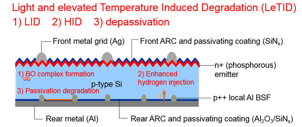 3 major degradation mechanisms in PERC during LeTID: 1) LID, 2) HID and 3) depassivation of rear dielectrics. Image: ISC Konstanz