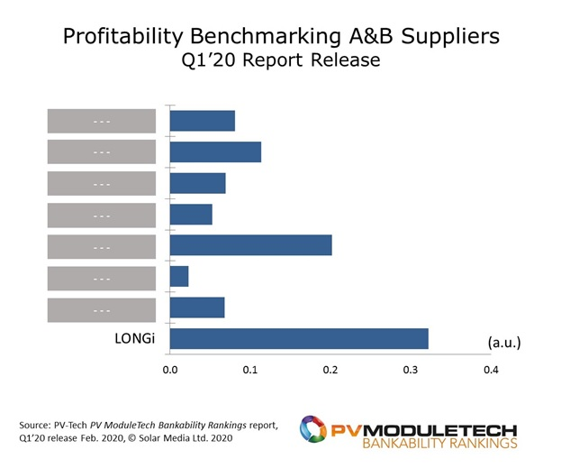 Looking across all A and B rated module suppliers today, LONGi is clear stand-out in terms of profitability. This is coming also at a time when the company is spending record capex levels and has a 5-year plan to further dominate wafer supply, and being a top-3 global module player.