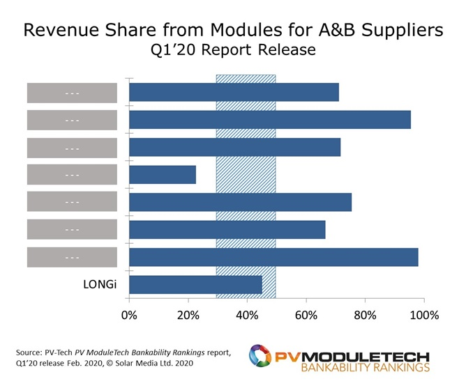Having an over-dependence on module business can often lead to the downfall of PV module suppliers. Conversely, if module business is not critical to overall company operations, the module business can often run loss-making or be shuttered with no great effect. A sweet-spot appears to be when module sales comprise about 30-50% of group turnover, with the other part of the business being more profitable and sustainable.