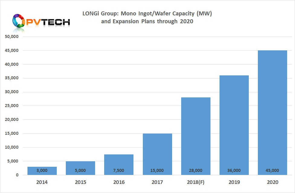LONGi had expanded annual p-type monocrystalline wafer production to 15GW at the end of 2017, up 2GW from previous plans, due to an accelerated production ramp to meet demand, while plans have remained unchanged to reach a nameplate capacity of 28GW by the end of 2018 and 36GW by the end of 2019, reaching its stated goal of 45GW by the end of 2020.