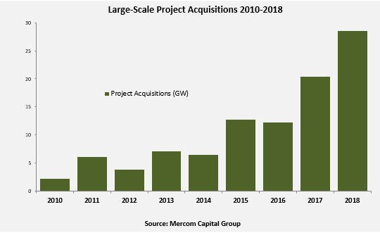 Large-scale project funding that was publically announced in 2018, reached US$14 billion from 182 deals. Image: Mercom