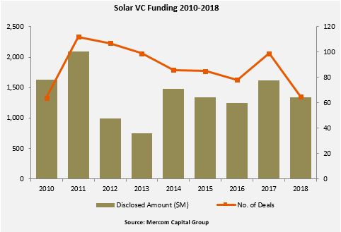 Of the $1.3 billion in VC funding raised in 65 deals in 2018, $1.2 billion went to 50 Solar Downstream companies, which comprised 91 percent of the total VC funding in 2018. Image: Mercom