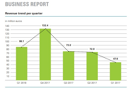 Manz reported first quarter revenue of €86.1 million (US$102.3 million), an 80.8% increase over the prior year period. Image: Manz