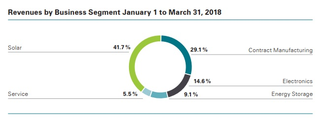 Solar segment sales dominated Q1 figures, due to €43 million (US$51.1 million) received in new CIGS (Copper, Indium, Gallium, DiSelenide) tool order pre-payments from China-based customers.Image: Manz