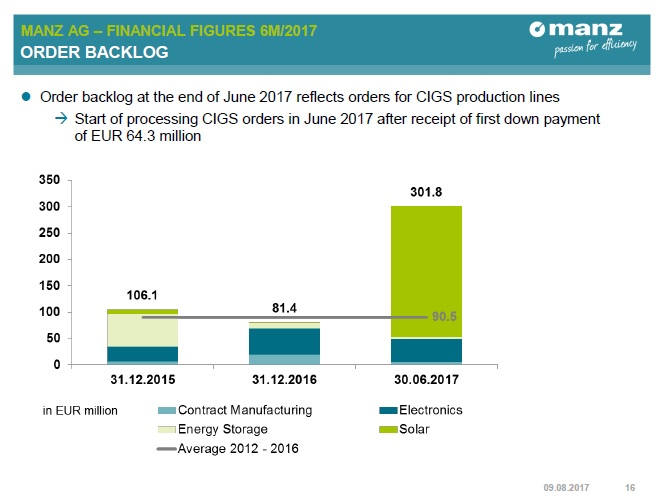 Manz reported an order book backlog of €301.8 million with around 70% related to its 2 major CIGS orders. Image: Manz