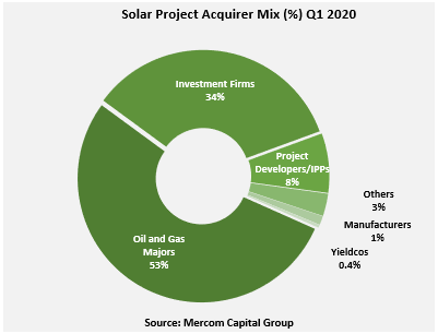 Oil and gas majors were said to be the most active project acquirers in the first quarter of 2020. Image: Mercom