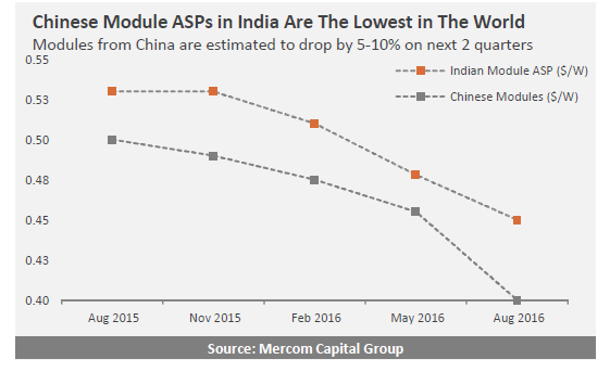 Chinese modules in India are currently available for ~$0.39 (~₹26)/watt and could drop further. Credit: Mercom