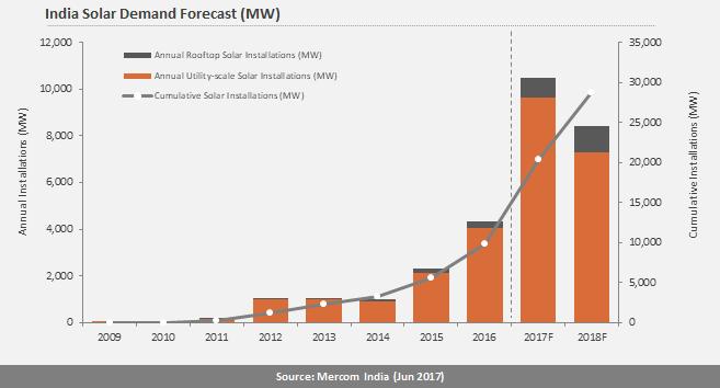Indian solar demand forecast. Credit: Mercom