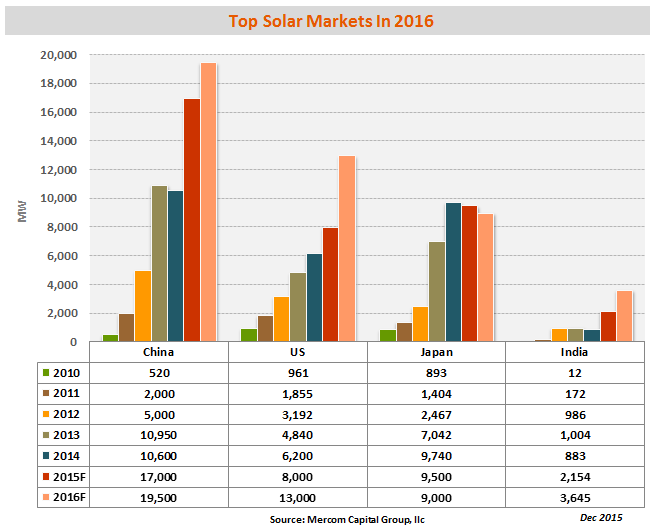 Mercom's top markets in 2016. Source: Mercom Capital Group..