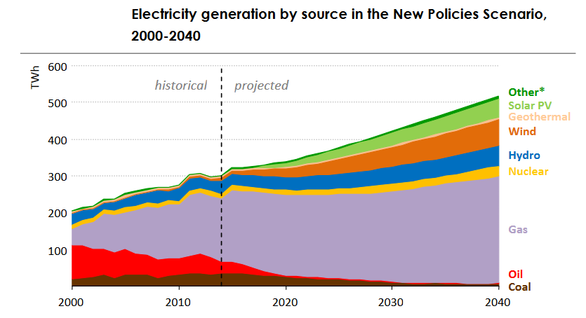 IEA forecast that renewables will account for 37% of Mexico's generation by 2040. Credit: IEA