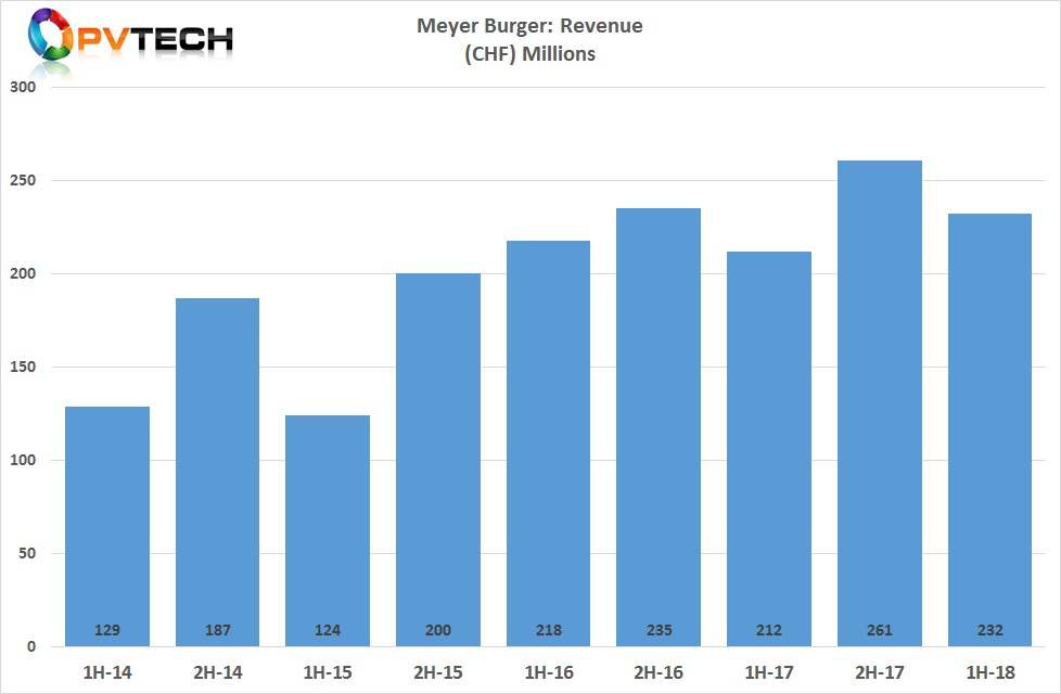 Meyer Burger reported first half 2018 sales of CHF 232.3 million (US$231.5 million), up 9.4% from CHF 212.3 million in the prior year period.