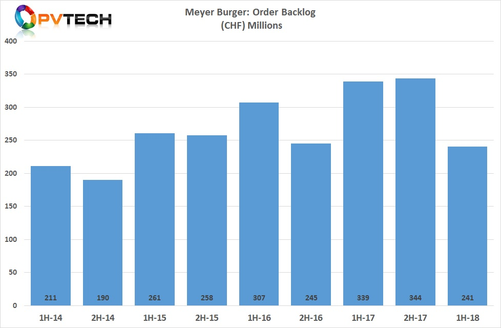 The order backlog amounted to CHF 240.9 million, compared to CHF 343.8 million in the prior year period.