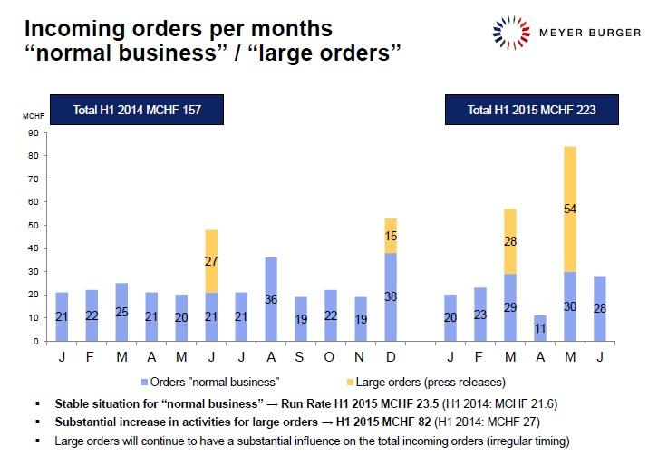 Image: Meyer Burger: First half 2015 order intake.