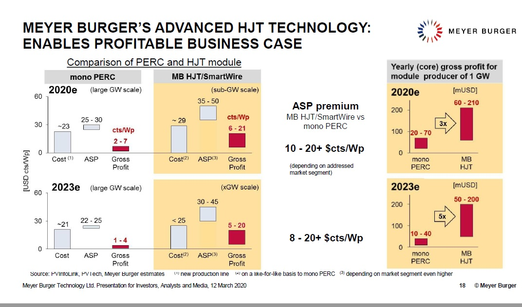 In a presentation, Meyer Burger highlighted the business case for customers adopting HJ technology and so could be applied to the company itself. Image: Meyer Burger