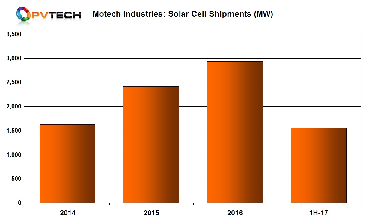 Solar cell shipments in the quarter were 837MW, up from 727MW in the first quarter of 2017, a 15% quarter-on-quarter increase.