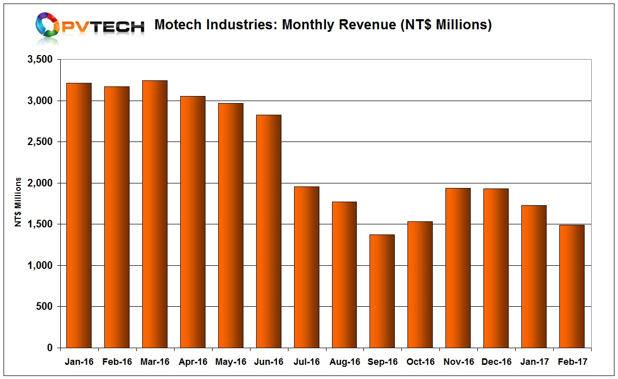 Motech Industries reported further declines in sales in February, 2017.