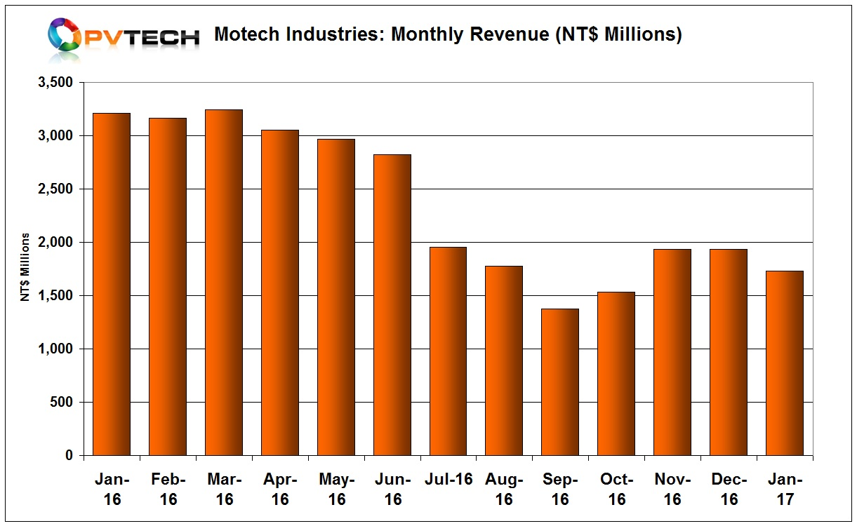 Motech said sales in January declined 46% from the previous month at NT$1.782 billion (US$57.4 million).