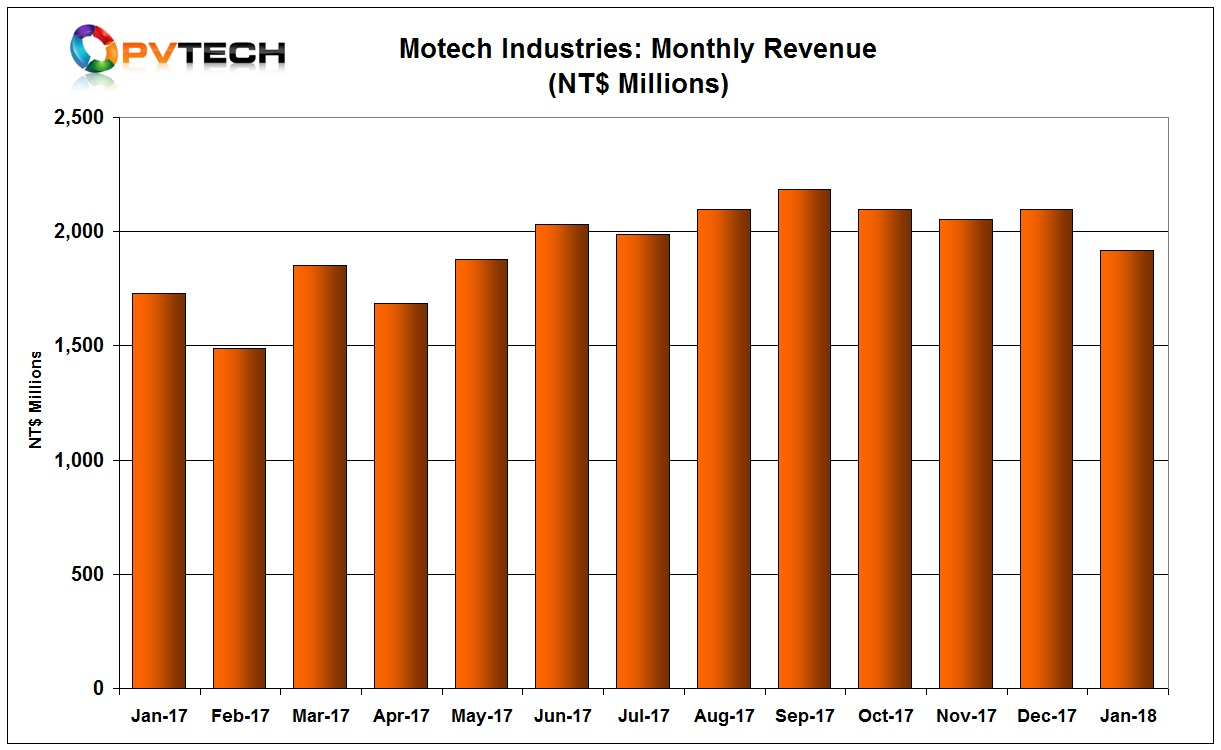 Motech reported January 2018 sales of NT$ 1,917 million (US$65.8 million), down 8.65% from the previous month and up 10.94% from the prior year period.