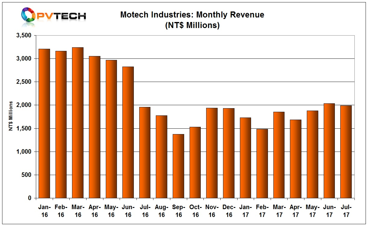 Sales in July dipped slightly from the previous month. Motech had sales of NT$1,987 million, compared to NT$2,032 in June.