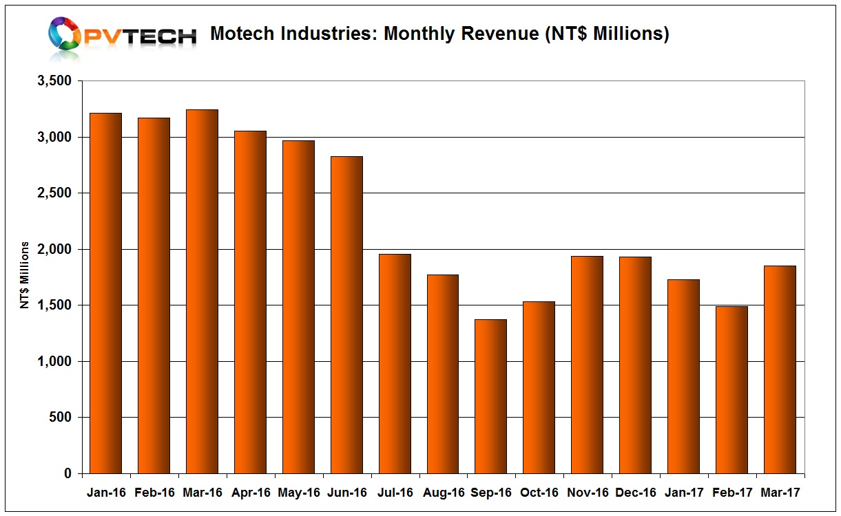 Motech reported March, 2017 sales of NT$1,853 million (US$60.47 million), compared to sales of NT$1.487 billion (US$48.78 million) in February.